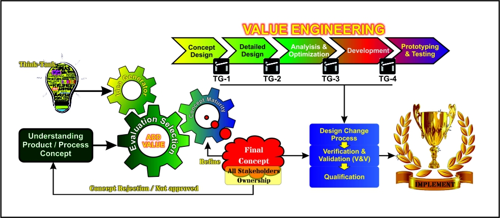 vave value analysis value engineering
